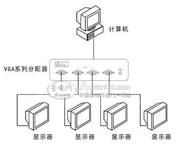 zhaoke(兆科)vga分配器使用说明快报_神州音响网资讯
