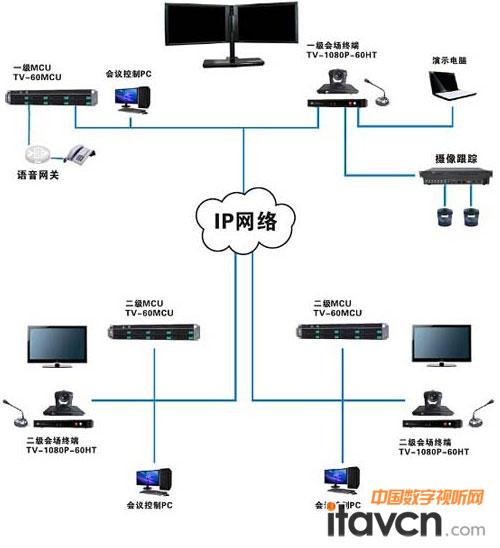 itc强势力作:高清视频会议系统(1080p)