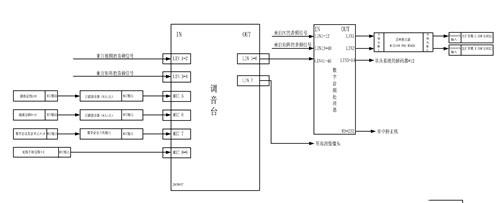 symetrix数字音频处理器的输入还包括来自个人电脑和