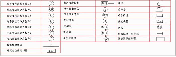 常见弱电符号大全    弱电一般是指直流电路或音频