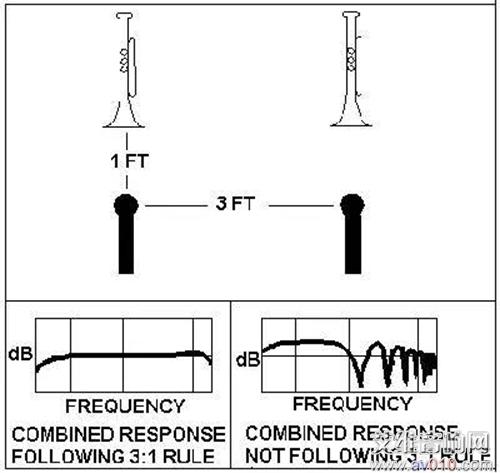防止话筒拾音声学相位抵消的技巧
