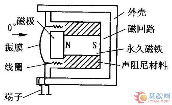 电容式传声器 图片合集