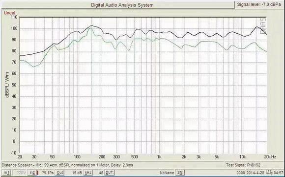 音响灵敏度与功率到底存在怎样的联系?